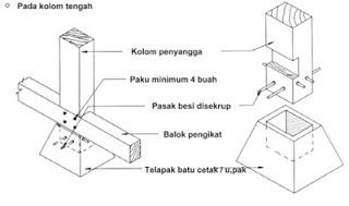 Jenis – jenis pondasi yang biasa digunakan pada bangunan